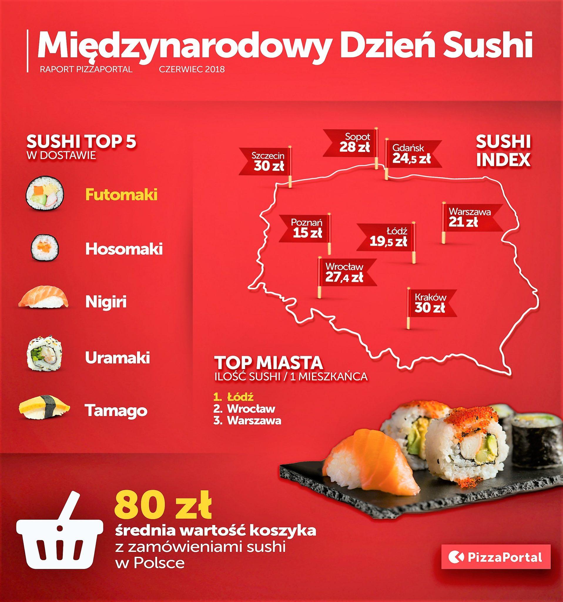 Międzynarodowy Dzień Sushi Japońskie Dania W Polskich